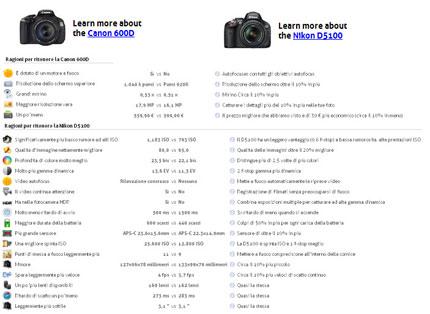 comparazione fotocamere