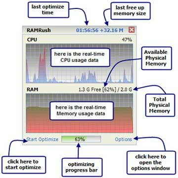 RAMRush RAMRush: Velocizzare il Pc Ottimizzando la Memoria Ram