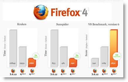 Firefox 4 il browser 5 volte più veloce
