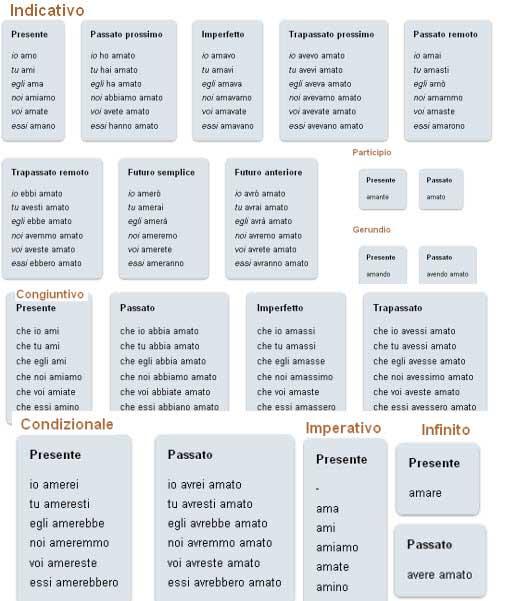 coniugazione i verbi sul web